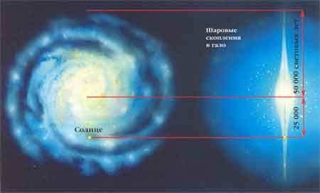 Расположение Солнечной системы