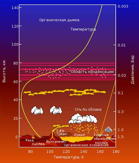 атмосферы Титана с помощью