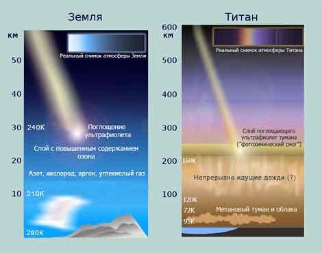 раз толще атмосферы Земли.