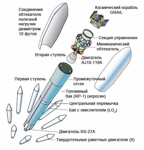 Устройство ракеты-носителя